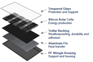 Exploded view of final solar shingle design